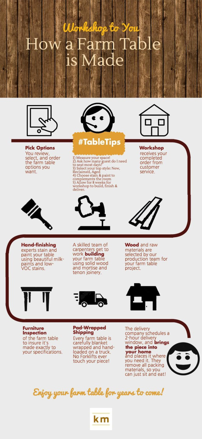 how-farm-table-is-made-infographic